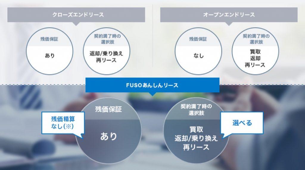 リース商品の比較